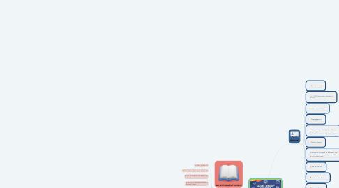 Mind Map: Comunicación y cultura turística