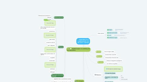 Mind Map: HIGIENIZAÇÃO E CONSERVAÇÃO DO PESCADO A BORDO