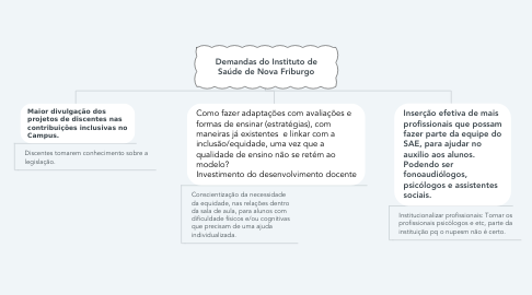 Mind Map: Demandas do Instituto de Saúde de Nova Friburgo