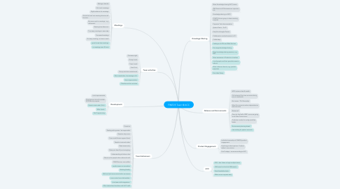 Mind Map: FINEOS Team @ ACC