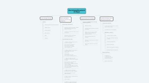 Mind Map: Plan de desarrollo territorial de Ubaque