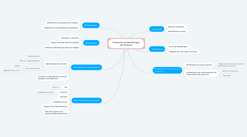 Mind Map: Protocolo de Identificação do Paciente