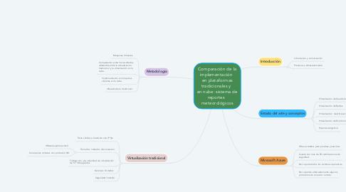 Mind Map: Comparación de la implementación   en plataformas tradicionales y   en nube: sistema de reportes   meteorológicos