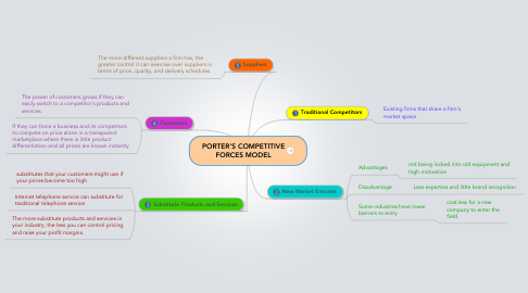 Mind Map: PORTER'S COMPETITIVE FORCES MODEL