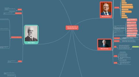 Mind Map: PENSADORES DE LA ADMINISTRACIÓN