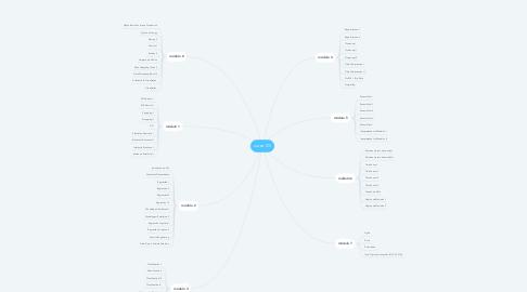 Mind Map: curso DS