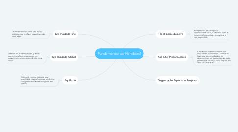 Mind Map: Fundamentos do Handebol