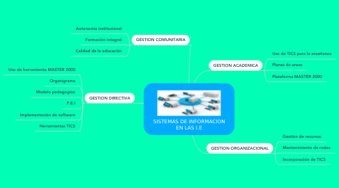Mind Map: SISTEMAS DE INFORMACION EN LAS I.E