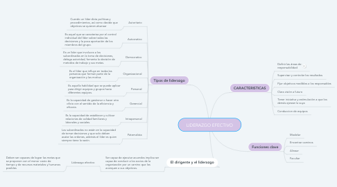 Mind Map: LIDERAZGO EFECTIVO