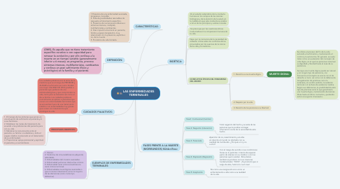Mind Map: LAS ENFERMEDADES TERMINALES