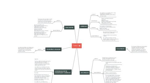 Mind Map: Tarea 3