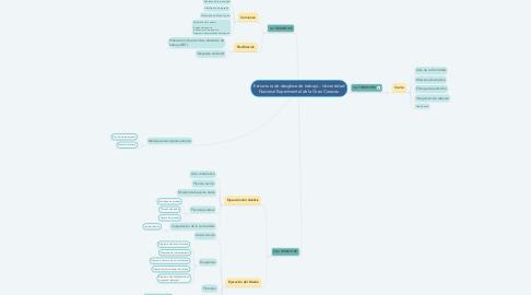 Mind Map: Estructura de desglose de trabajo - Universidad Nacional Experimental de la Gran Caracas.