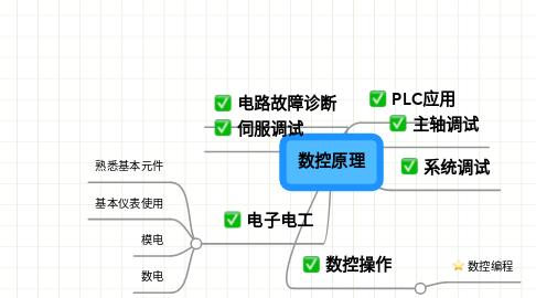 Mind Map: 数控原理
