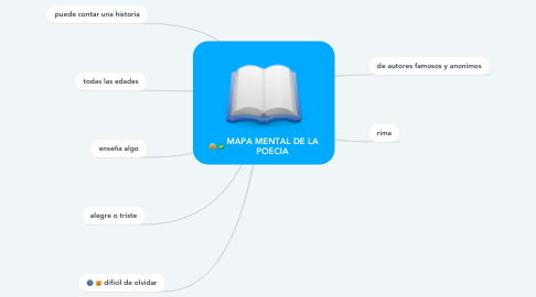 Mind Map: MAPA MENTAL DE LA POECIA