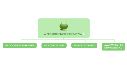 Mind Map: LA NEUROCIENCIA COGNITIVA