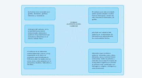 Mind Map: FORMAS ALOTROPICAS DEL CARBONO