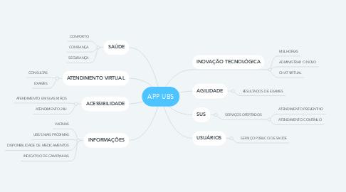 Mind Map: APP UBS