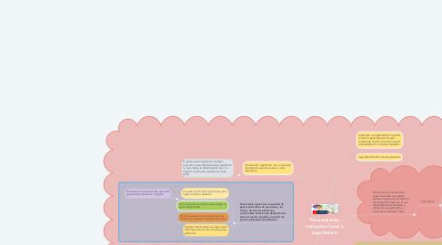 Mind Map: Pensamiento computacional y algorítmico