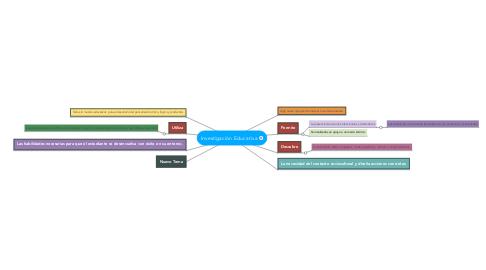 Mind Map: Claves para el éxito escolar en tiempo de pandemia