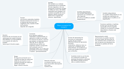 Mind Map: Mapa conceptual de Unidad 3