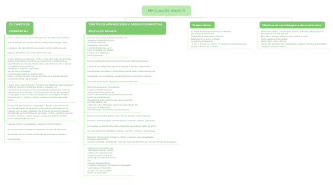 Mind Map: BNCC para Ed. Infantil (1)