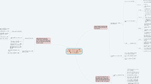 Mind Map: CẠNH TRANH VÀ ĐỘC QUYỀN TRONG NỀN KINH TẾ THỊ TRƯỜNG