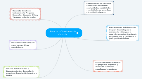 Mind Map: Retos de la Transformación Curricular