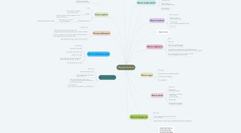 Mind Map: 12 pares de nervo
