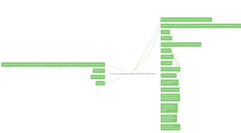 Mind Map: Como usar las redes sociales en la atención al cliente