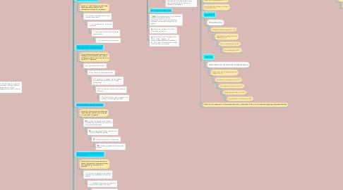 Mind Map: LEY DE ACCESO A LA INFORMACION PUBLICA