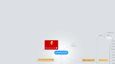 Mind Map: Сценарий звонков