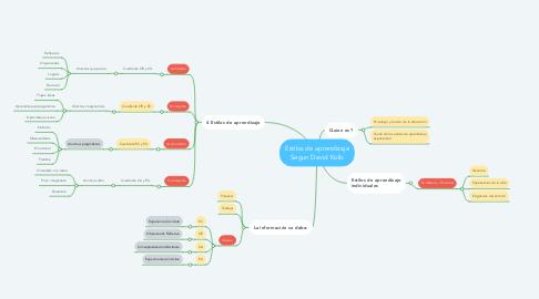 Mind Map: Estilos de aprendizaje Segun David Kolb