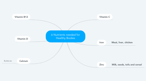 Mind Map: 6 Nutrients needed for Healthy Bodies