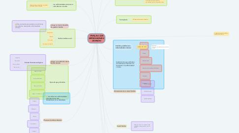 Mind Map: FAMILIAS CON ENFERMEDADES CRÓNICAS
