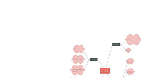 Mind Map: PROCESOS DE GESTIÓN I.E SAN PEDRO CLAVER