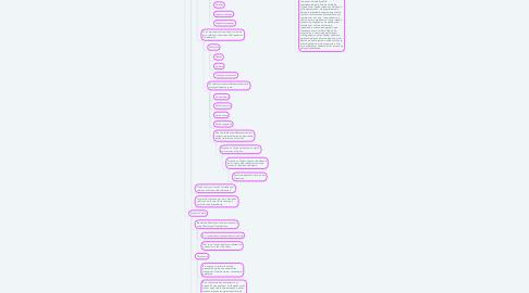 Mind Map: Origem da Vida