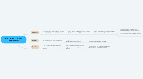 Mind Map: Julia Restrepo School - Some Rules