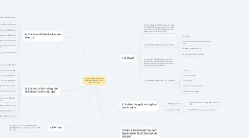Mind Map: COVID 19 BÙNG PHÁT ĐÃ ĐẨY MẠNH HÌNH THỨC BÁN ONLINE
