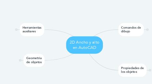 Mind Map: 2D Ancho y alto en AutoCAD