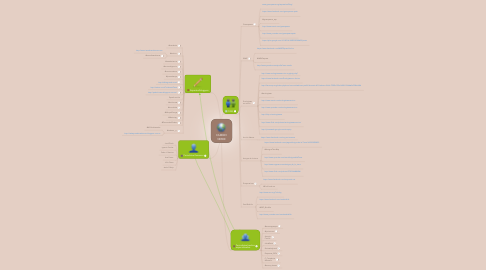 Mind Map: CAMBIO VERDE