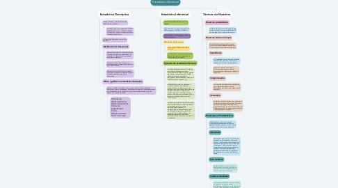 Mind Map: Estadística inferencial