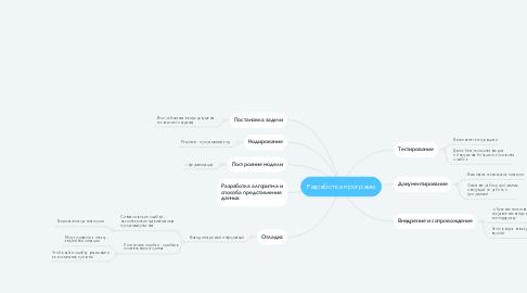 Mind Map: Разработка программ
