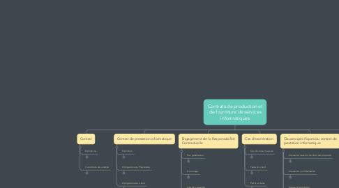 Mind Map: Contrats de production et de fourniture de services informatiques