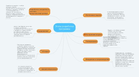 Mind Map: Этапы разработки программы