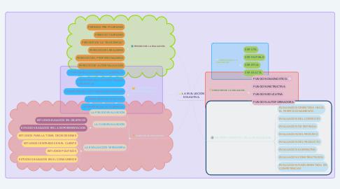 Mind Map: LA EVALUACION EDUCATIVA.