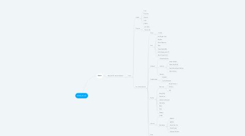 Mind Map: ft.unj.ac.id.sti