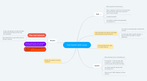 Mind Map: Hub,Switch And router