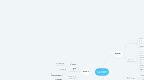 Mind Map: Noorsoft