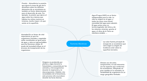 Mind Map: Factores Abioticos