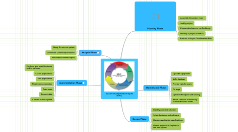 Mind Map: System Development Life Cycle (SDLC)